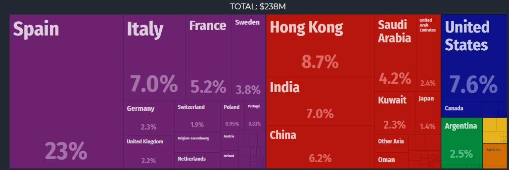 واردات زعفران در سال 2017