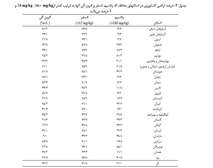 ترکیبات فسفر پتاسیم و موادآلی خاکهای ایران